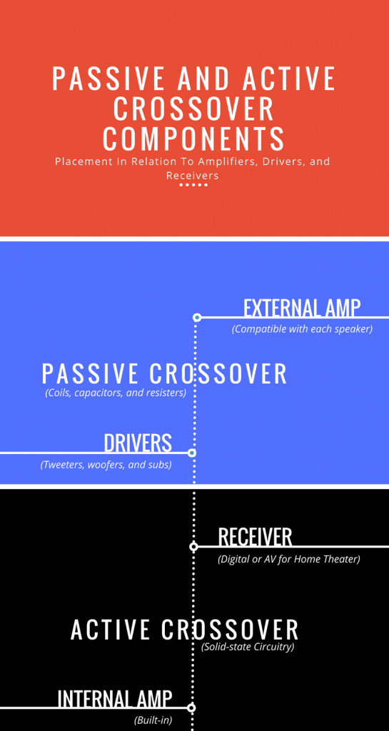 Passive And Active Crossover Components - Passive Speakers vs. Active Speakers